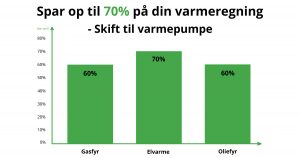 Spar op til 70% ved at skifte til varmepumpe