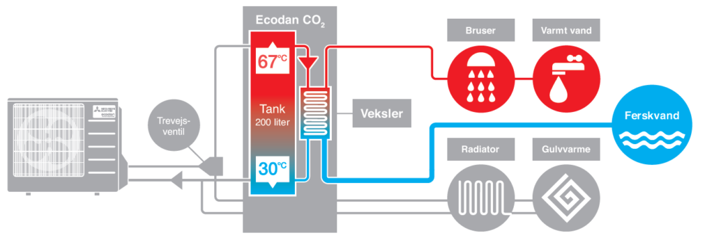 Energilagringsfunktion i Ecodan CO2