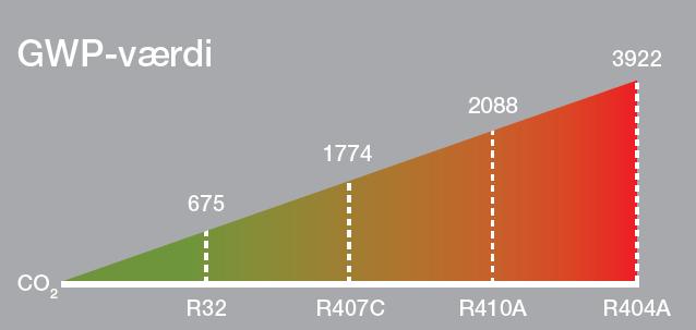 GWP-værdi i Ecodan CO2 - Dansk Varme